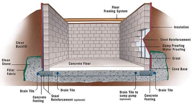 damp basement tips