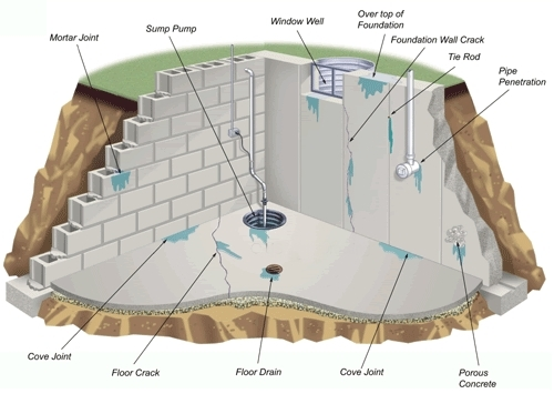 basement-waterproofing
