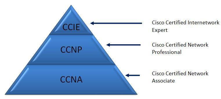 Cisco written exam